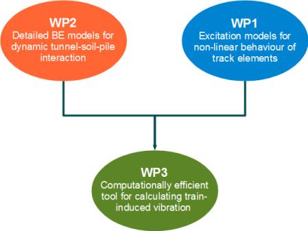 WPdiagram